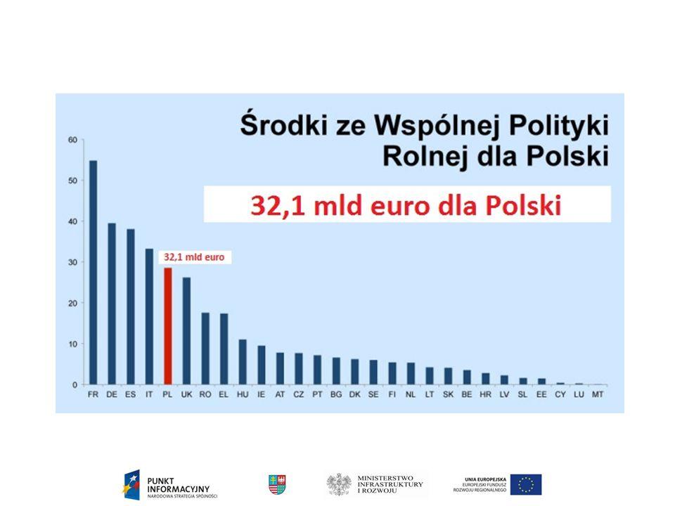 ILE FUNDUSZY EUROPEJSKICH NA LATA 2014 - 2020 Polska otrzyma 82,5 (72,9) mld Euro na realizację polityki spójności 2014 - 2020 Polska otrzymała 67 mld Euro na realizację polityki spójności 2007 - 2013 Wzrost