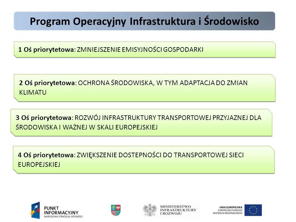 Program Operacyjny Infrastruktura i Środowisko 1 Oś priorytetowa: ZMNIEJSZENIE EMISYJNOŚCI GOSPODARKI 2 Oś priorytetowa: OCHRONA ŚRODOWISKA, W TYM ADAPTACJA DO ZMIAN KLIMATU 3 Oś priorytetowa: ROZWÓJ INFRASTRUKTURY TRANSPORTOWEJ PRZYJAZNEJ DLA ŚRODOWISKA I WAŻNEJ W SKALI EUROPEJSKIEJ 4 Oś priorytetowa: ZWIĘKSZENIE DOSTEPNOŚCI DO TRANSPORTOWEJ SIECI EUROPEJSKIEJ