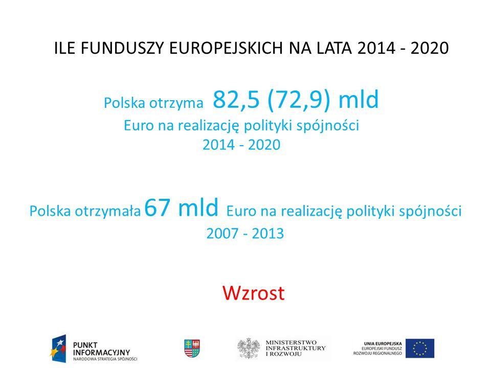 Umowa Partnerstwa Kontrakt pomiędzy Polską a Komisją Europejską, w którym pokażemy w jaki sposób chcemy zainwestować fundusze unijne.
