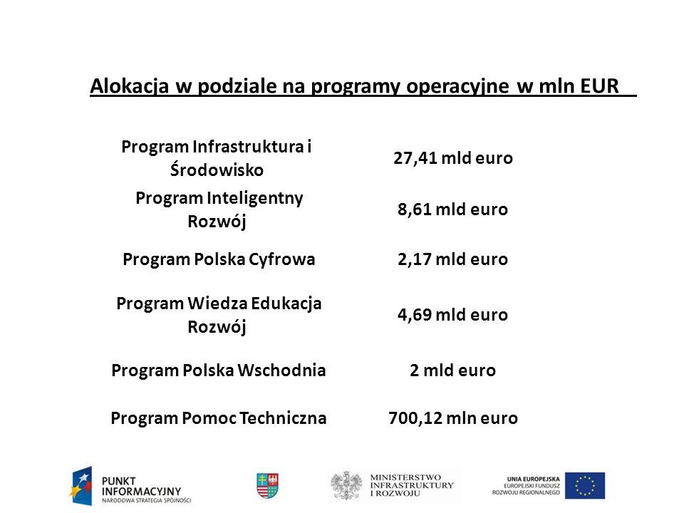 Alokacja w podziale na programy operacyjne w mln EUR Program Infrastruktura i Środowisko 27,41 mld euro Program Inteligentny Rozwój 8,61 mld euro Program Polska Cyfrowa 2,17 mld euro Program Wiedza Edukacja Rozwój 4,69 mld euro Program Polska Wschodnia 2 mld euro Program Pomoc Techniczna 700,12 mln euro
