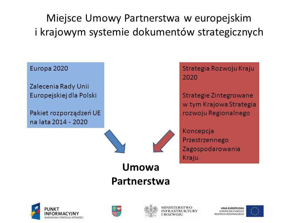 Podstawy Wypracowania Umowy Partnerstwa UMOWA PARTNERSTWA Doświadczenia z poprzednich perspektyw Ankiety z regionów Analizy i raporty Debaty Opinie partnerów społecznych i gospodarczych