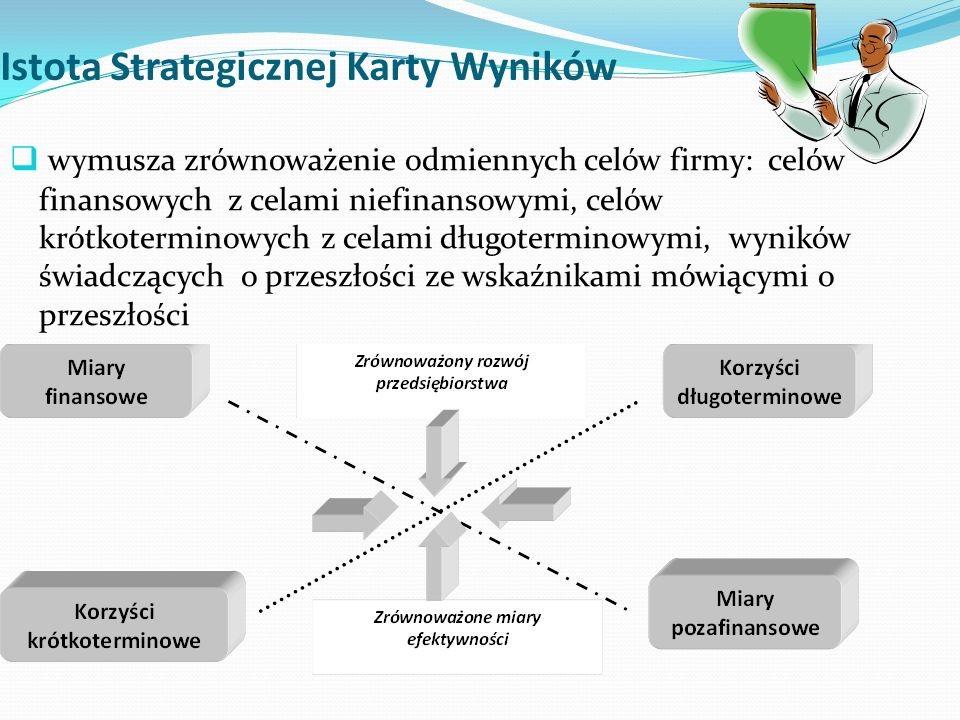 Istota Strategicznej Karty Wyników  wymusza zrównoważenie odmiennych celów firmy: celów finansowych z celami niefinansowymi, celów krótkoterminowych