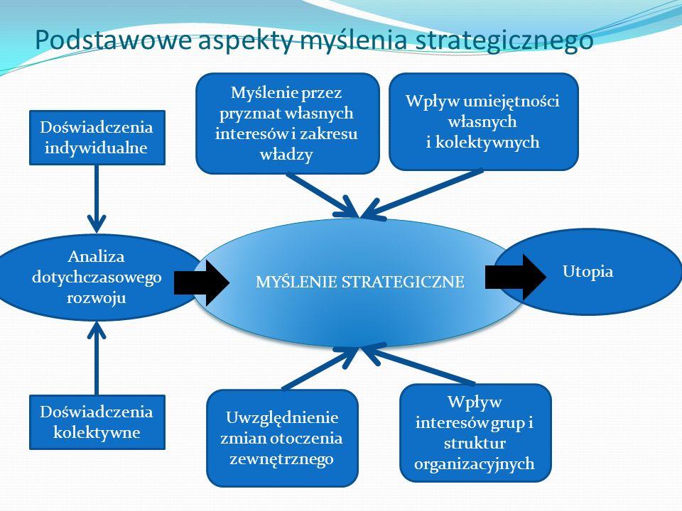 Podstawowe aspekty myślenia strategicznego Analiza dotychczasowego rozwoju MYŚLENIE STRATEGICZNE Utopia Doświadczenia indywidualne Doświadczenia kolek