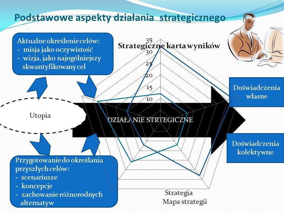 DZIAŁANIE STRTEGICZNE Podstawowe aspekty działania strategicznego Utopia Aktualne określenie celów: - misja jako oczywistość - wizja, jako najogólniejszy skwantyfikowany cel Przygotowanie do określania przyszłych celów: - scenariusze - koncepcje - zachowanie różnorodnych alternatyw Doświadczenia własne Doświadczenia kolektywne Strategiczne karta wyników Strategia Mapa strategii