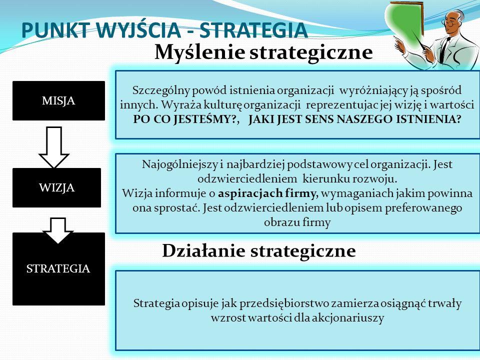 PUNKT WYJŚCIA - STRATEGIA Szczególny powód istnienia organizacji wyróżniający ją spośród innych. Wyraża kulturę organizacji reprezentujac jej wizję i