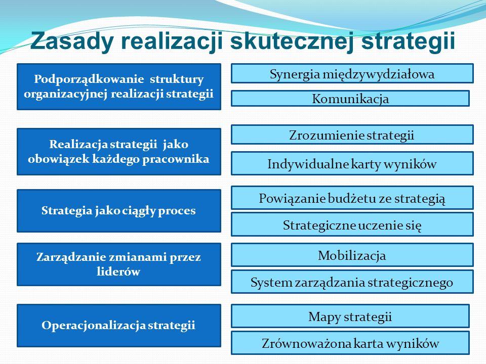 Zasady realizacji skutecznej strategii Podporządkowanie struktury organizacyjnej realizacji strategii Synergia międzywydziałowa Komunikacja Realizacja