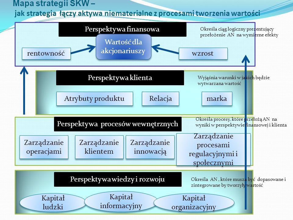 Mapa strategii SKW – jak strategia łączy aktywa niematerialne z procesami tworzenia wartości Perspektywa finansowa rentowność wzrost Perspektywa klien