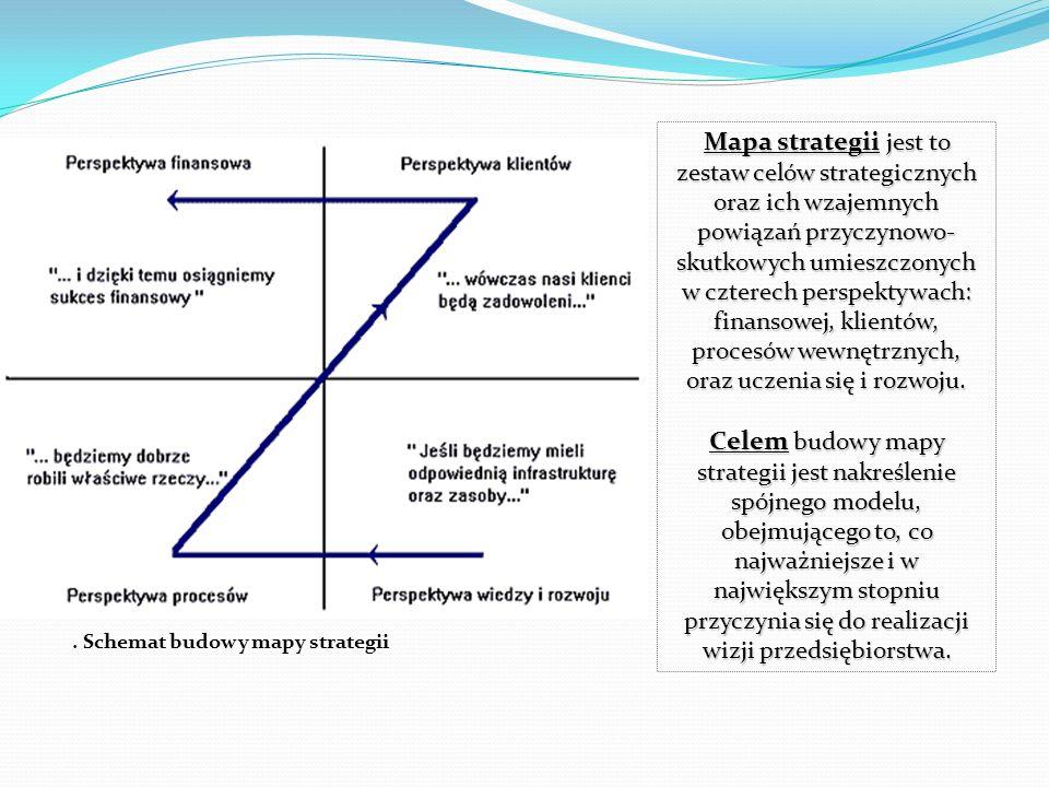 Schemat budowy mapy strategii Mapa strategii jest to zestaw celów strategicznych oraz ich wzajemnych powiązań przyczynowo- skutkowych umieszczonych w czterech perspektywach: finansowej, klientów, procesów wewnętrznych, oraz uczenia się i rozwoju.