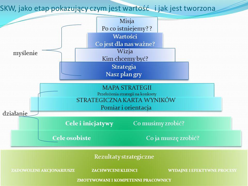 SKW, jako etap pokazujący czym jest wartość i jak jest tworzona Misja Po co istniejemy? ? Misja Po co istniejemy? ? Wartości Co jest dla nas ważne? Wa