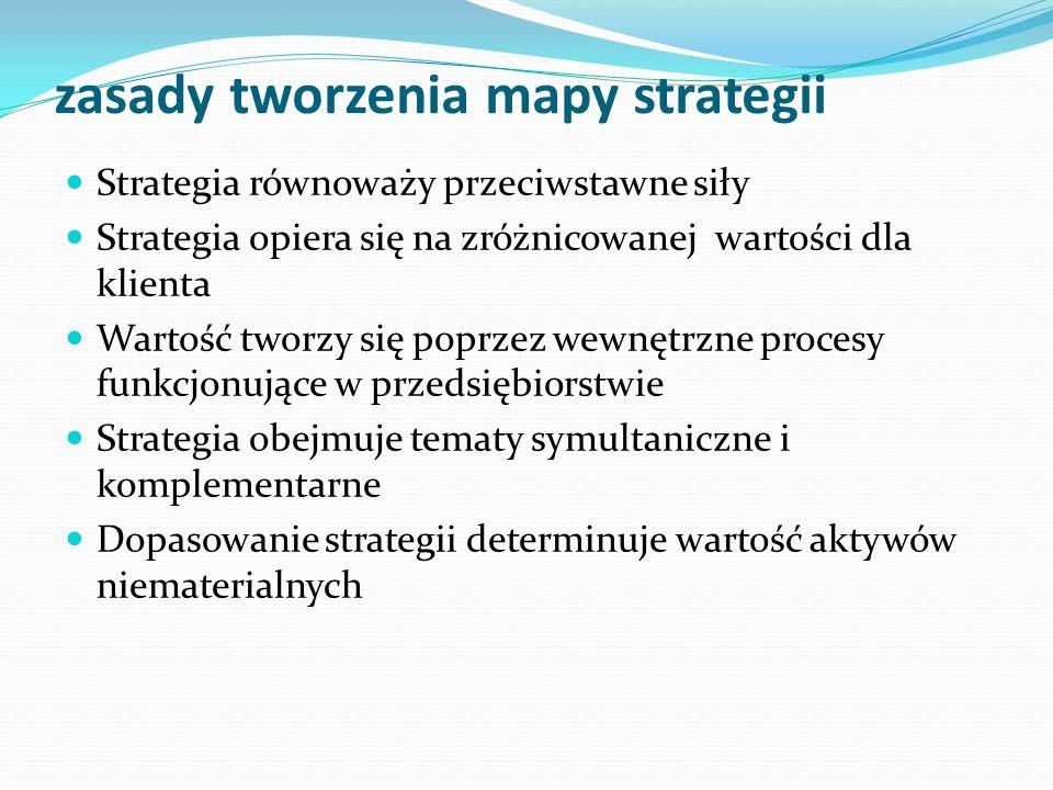 zasady tworzenia mapy strategii Strategia równoważy przeciwstawne siły Strategia opiera się na zróżnicowanej wartości dla klienta Wartość tworzy się poprzez wewnętrzne procesy funkcjonujące w przedsiębiorstwie Strategia obejmuje tematy symultaniczne i komplementarne Dopasowanie strategii determinuje wartość aktywów niematerialnych
