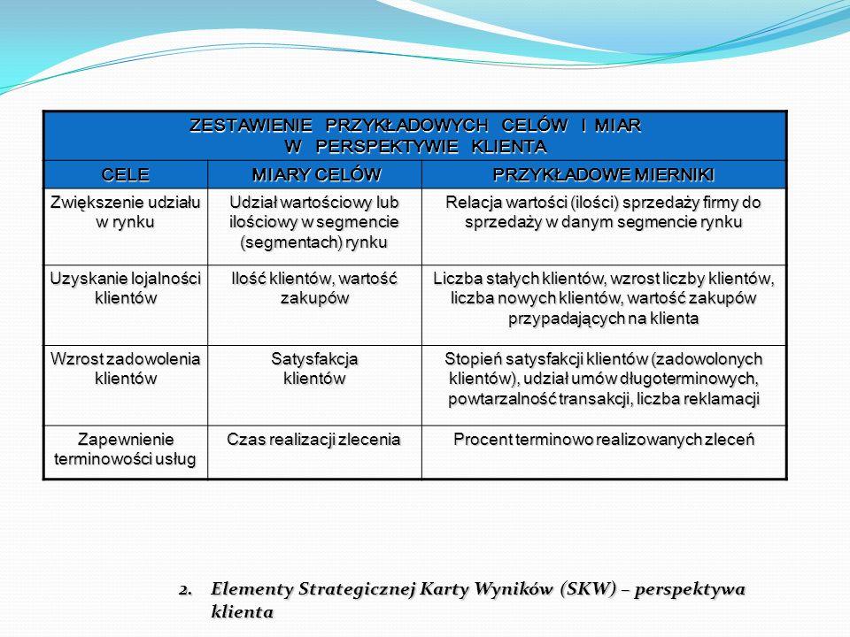 2.Elementy Strategicznej Karty Wyników (SKW) – perspektywa klienta ZESTAWIENIE PRZYKŁADOWYCH CELÓW I MIAR W PERSPEKTYWIE KLIENTA CELE MIARY CELÓW MIAR