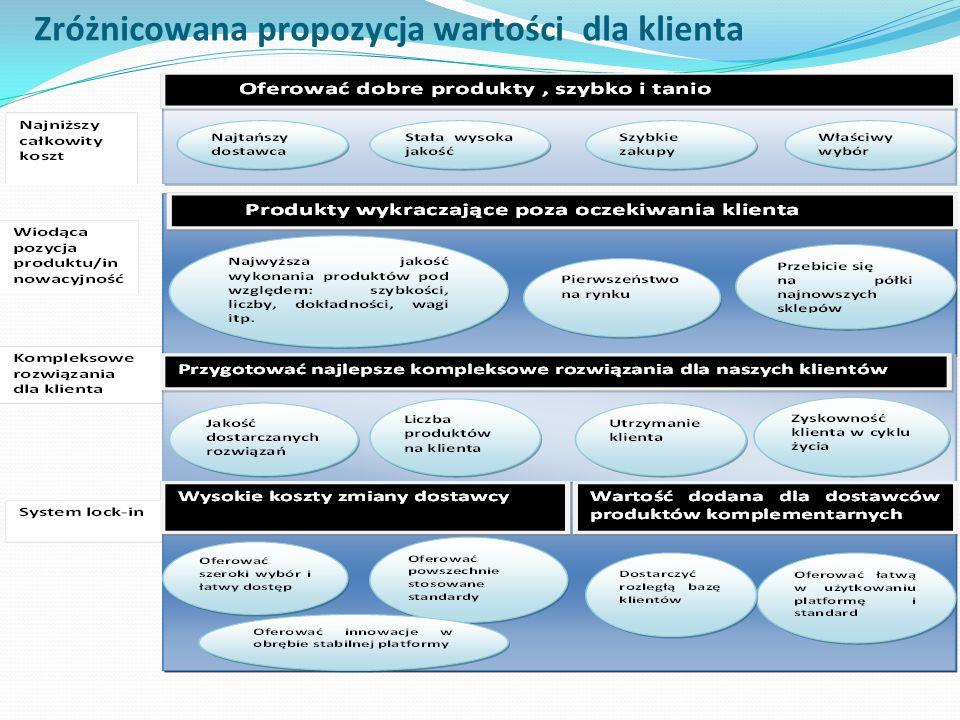 Zróżnicowana propozycja wartości dla klienta