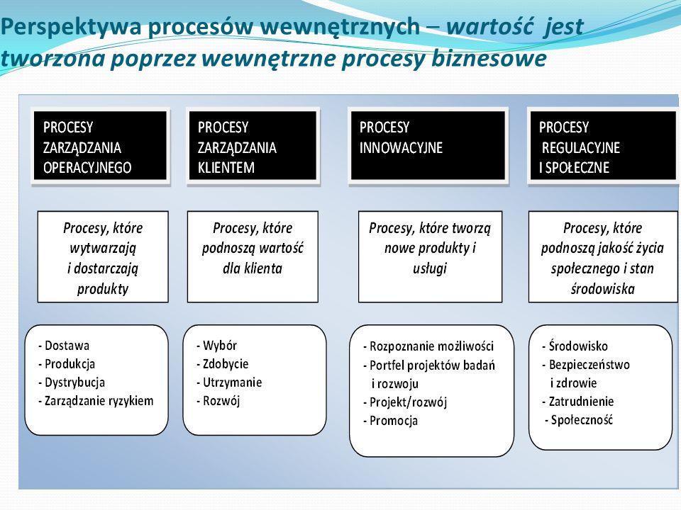 Perspektywa procesów wewnętrznych – wartość jest tworzona poprzez wewnętrzne procesy biznesowe