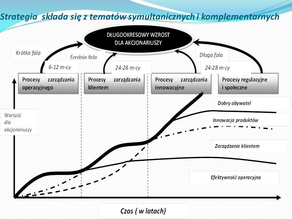 Strategia składa się z tematów symultanicznych i komplementarnych
