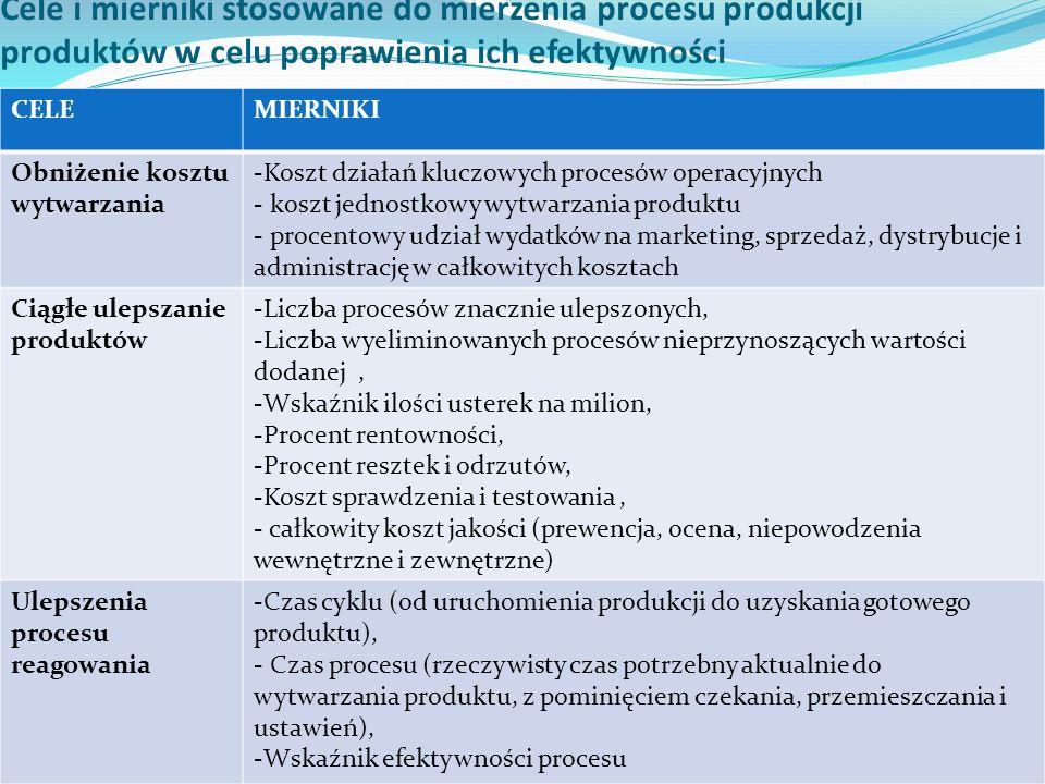 Cele i mierniki stosowane do mierzenia procesu produkcji produktów w celu poprawienia ich efektywności CELEMIERNIKI Obniżenie kosztu wytwarzania -Kosz