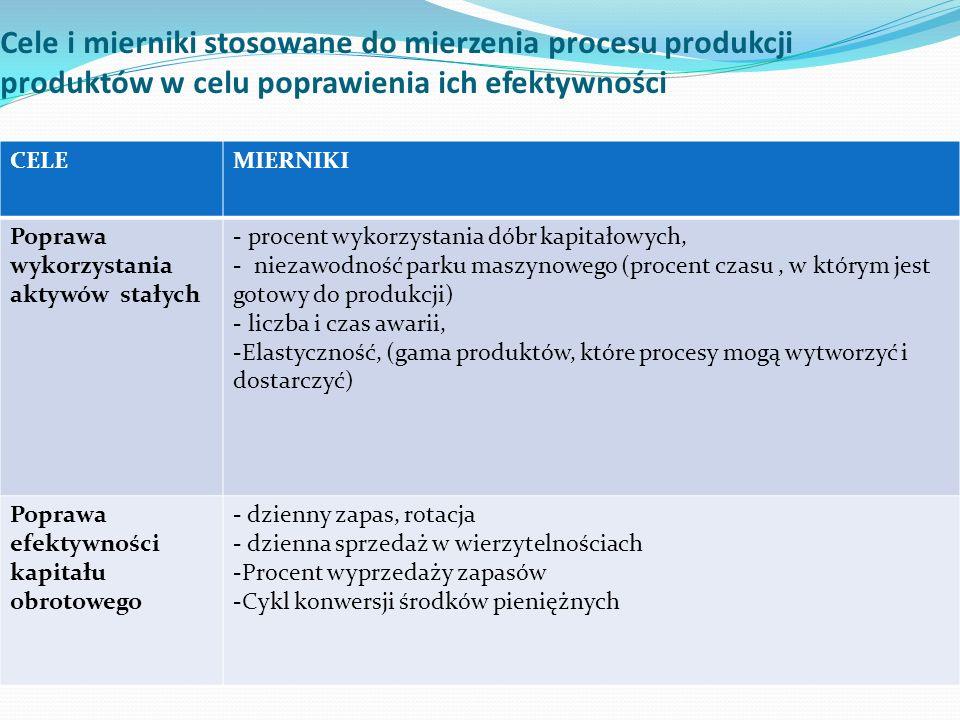 Cele i mierniki stosowane do mierzenia procesu produkcji produktów w celu poprawienia ich efektywności CELEMIERNIKI Poprawa wykorzystania aktywów stałych - procent wykorzystania dóbr kapitałowych, - niezawodność parku maszynowego (procent czasu, w którym jest gotowy do produkcji) - liczba i czas awarii, -Elastyczność, (gama produktów, które procesy mogą wytworzyć i dostarczyć) Poprawa efektywności kapitału obrotowego - dzienny zapas, rotacja - dzienna sprzedaż w wierzytelnościach -Procent wyprzedaży zapasów -Cykl konwersji środków pieniężnych