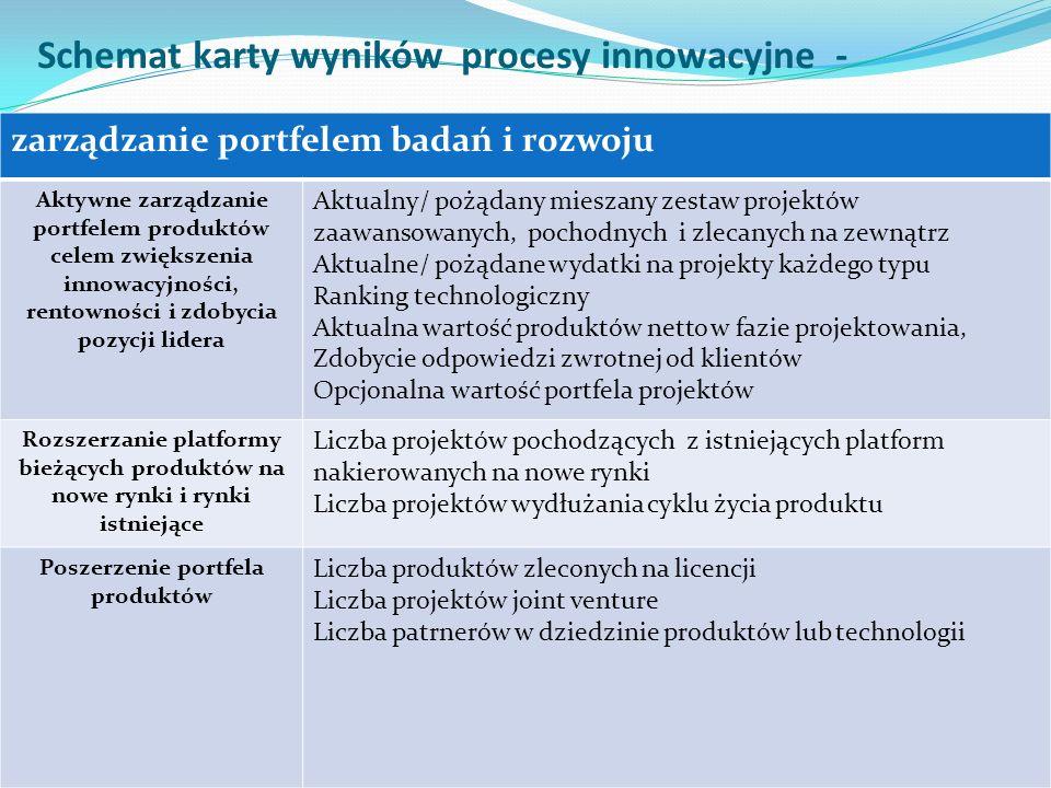 PERSPEKTYWA PROCESÓW WEWNĘTRZNYCH WYBÓR ZDOBYCIE UTRZYMANIE ROZWÓJ PERSPEKTYWA PROCESÓW WEWNĘTRZNYCH WYBÓR ZDOBYCIE UTRZYMANIE ROZWÓJ Schemat karty wyników procesy innowacyjne - zarządzanie portfelem badań i rozwoju Aktywne zarządzanie portfelem produktów celem zwiększenia innowacyjności, rentowności i zdobycia pozycji lidera Aktualny/ pożądany mieszany zestaw projektów zaawansowanych, pochodnych i zlecanych na zewnątrz Aktualne/ pożądane wydatki na projekty każdego typu Ranking technologiczny Aktualna wartość produktów netto w fazie projektowania, Zdobycie odpowiedzi zwrotnej od klientów Opcjonalna wartość portfela projektów Rozszerzanie platformy bieżących produktów na nowe rynki i rynki istniejące Liczba projektów pochodzących z istniejących platform nakierowanych na nowe rynki Liczba projektów wydłużania cyklu życia produktu Poszerzenie portfela produktów Liczba produktów zleconych na licencji Liczba projektów joint venture Liczba patrnerów w dziedzinie produktów lub technologii