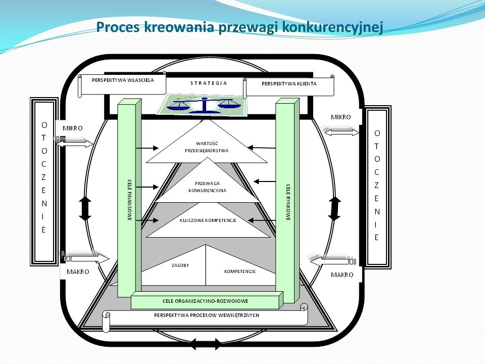 Proces kreowania przewagi konkurencyjnej