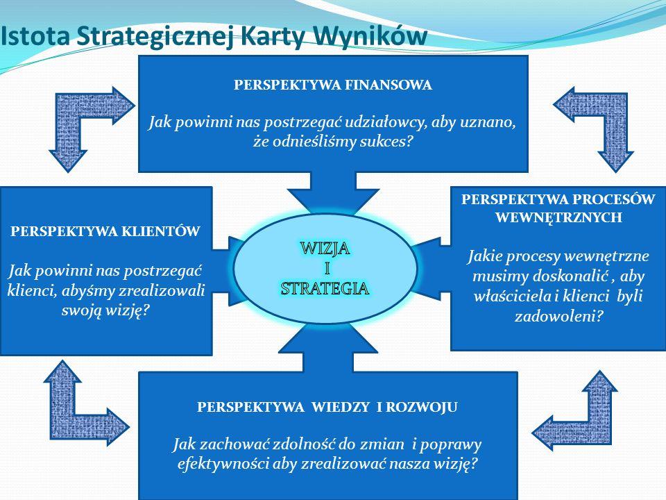 Istota Strategicznej Karty Wyników PERSPEKTYWA FINANSOWA Jak powinni nas postrzegać udziałowcy, aby uznano, że odnieśliśmy sukces? PERSPEKTYWA KLIENTÓ