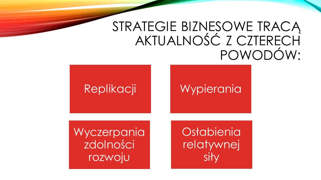 STRATEGIE BIZNESOWE TRACĄ AKTUALNOŚĆ Z CZTERECH POWODÓW: Replikacja - strategia traci swą unikalność Wypieranie - strategia jest w niebezpieczeństwie wyparcia przez inną strategię i model działania Wyczerpania zdolności rozwoju- tempo poprawy wzrostu słabnie Osłabienia relatywnej siły- np.