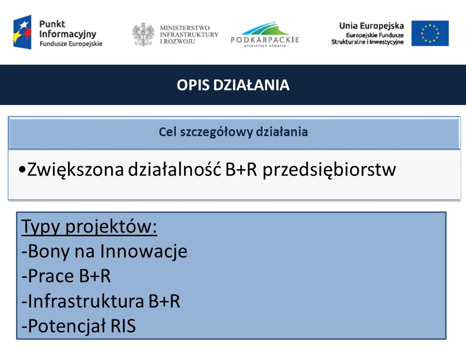OPIS DZIAŁANIA Cel szczegółowy działania Zwiększona działalność B+R przedsiębiorstw Typy projektów: -Bony na Innowacje -Prace B+R -Infrastruktura B+R -Potencjał RIS