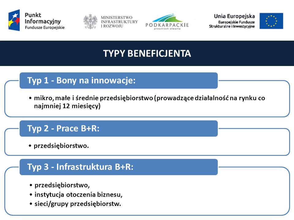 TYPY BENEFICJENTA mikro, małe i średnie przedsiębiorstwo (prowadzące działalność na rynku co najmniej 12 miesięcy) Typ 1 - Bony na innowacje: przedsiębiorstwo.