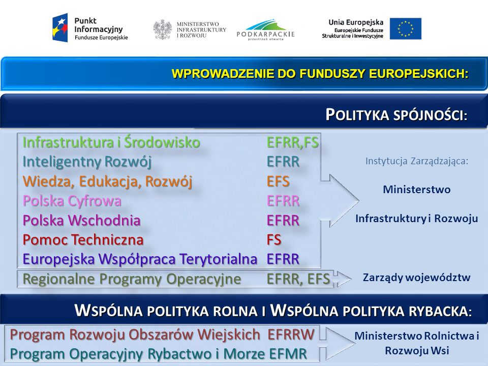 WPROWADZENIE DO FUNDUSZY EUROPEJSKICH: P OLITYKA SPÓJNOŚCI : P OLITYKA SPÓJNOŚCI : W SPÓLNA POLITYKA ROLNA I W SPÓLNA POLITYKA RYBACKA : W SPÓLNA POLITYKA ROLNA I W SPÓLNA POLITYKA RYBACKA : Infrastruktura i ŚrodowiskoEFRR,FS Inteligentny RozwójEFRR Wiedza, Edukacja, RozwójEFS Polska CyfrowaEFRR Polska Wschodnia EFRR Pomoc Techniczna FS Europejska Współpraca TerytorialnaEFRR Regionalne Programy OperacyjneEFRR, EFS Infrastruktura i ŚrodowiskoEFRR,FS Inteligentny RozwójEFRR Wiedza, Edukacja, RozwójEFS Polska CyfrowaEFRR Polska Wschodnia EFRR Pomoc Techniczna FS Europejska Współpraca TerytorialnaEFRR Regionalne Programy OperacyjneEFRR, EFS Program Rozwoju Obszarów Wiejskich EFRRW Program Operacyjny Rybactwo i Morze EFMR Instytucja Zarządzająca: Ministerstwo Infrastruktury i Rozwoju Zarządy województw Ministerstwo Rolnictwa i Rozwoju Wsi