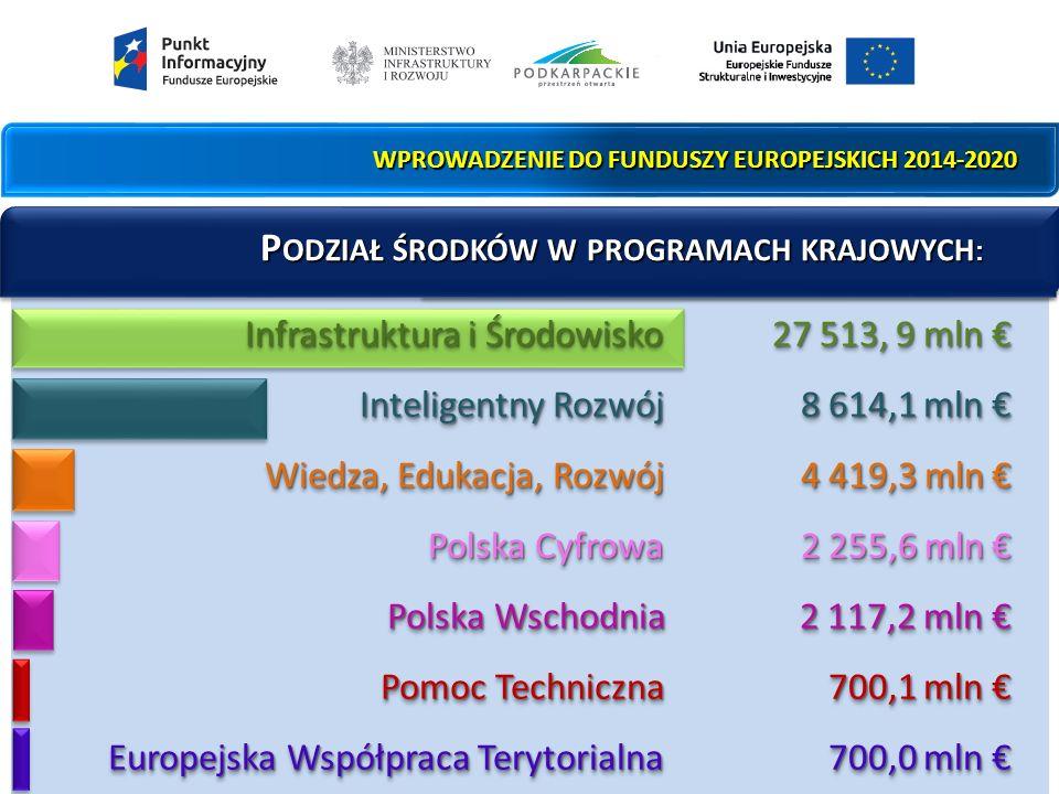 PO PW 2014-2020 PO PW 2014-2020 1.4 Wzór na konkurencję Typy projektów Etap II - wsparcie na wdrożenie w firmie strategii wzorniczej opracowanej w ramach I etapu, tj.