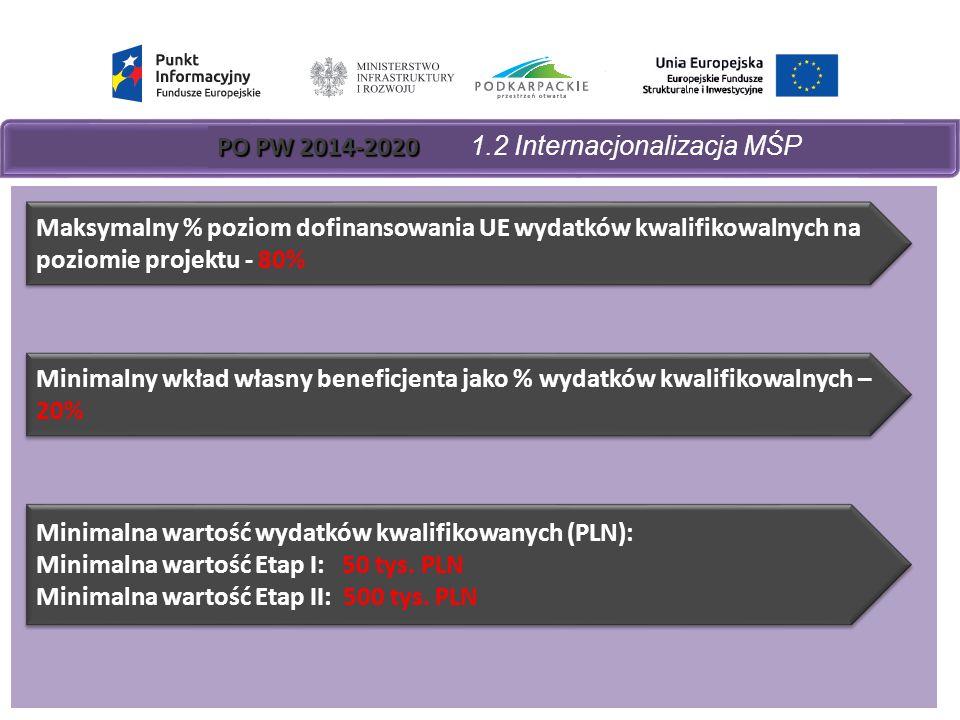 PO PW 2014-2020 PO PW 2014-2020 1.2 Internacjonalizacja MŚP Maksymalny % poziom dofinansowania UE wydatków kwalifikowalnych na poziomie projektu - 80% Minimalny wkład własny beneficjenta jako % wydatków kwalifikowalnych – 20% Minimalna wartość wydatków kwalifikowanych (PLN): Minimalna wartość Etap I: 50 tys.
