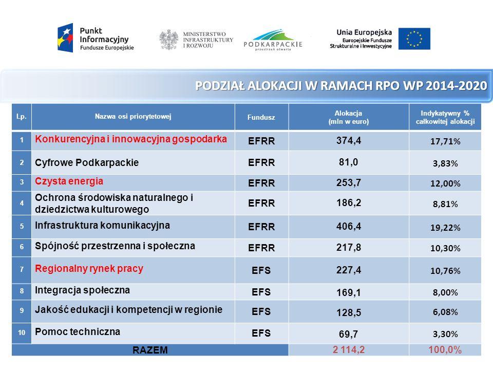 PO PW 2014-2020 PO PW 2014-2020 1.3.2 Tworzenie sieciowych produktów  maksymalny udział wydatków inwestycyjnych związanych z budową miejsc noclegowych – 15% wszystkich kosztów kwalifikowalnych,  utworzenie co najmniej 20 miejsc pracy, w szczególności stanowiących alternatywę dla zatrudnienia w rolnictwie,  skala oddziaływania produktu powinna być co najmniej ponadregionalna.