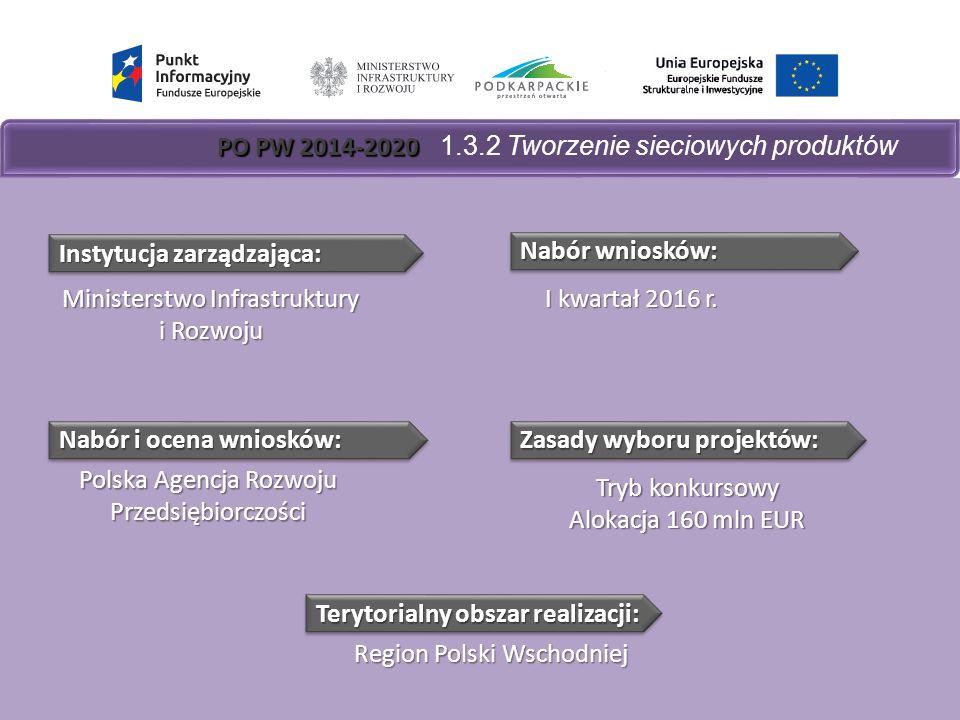 PO PW 2014-2020 PO PW 2014-2020 1.3.2 Tworzenie sieciowych produktów Nabór wniosków: Zasady wyboru projektów: I kwartał 2016 r.