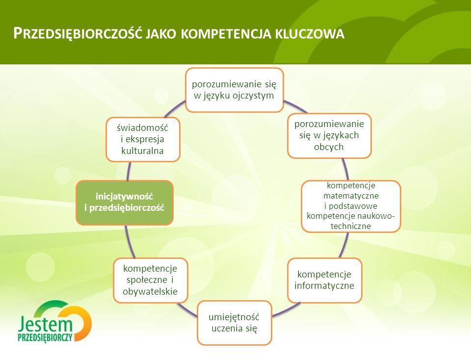 P RZEDSIĘBIORCZOŚĆ JAKO KOMPETENCJA KLUCZOWA porozumiewanie się w języku ojczystym porozumiewanie się w językach obcych kompetencje matematyczne i podstawowe kompetencje naukowo- techniczne kompetencje informatyczne umiejętność uczenia się kompetencje społeczne i obywatelskie inicjatywność i przedsiębiorczość świadomość i ekspresja kulturalna