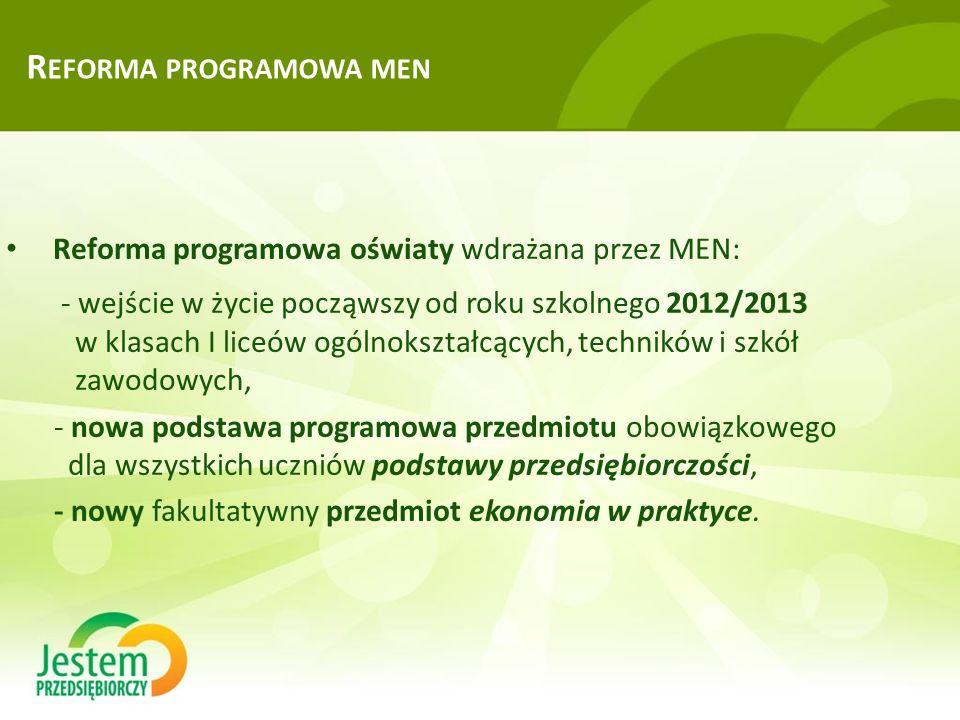R EFORMA PROGRAMOWA MEN Reforma programowa oświaty wdrażana przez MEN: - wejście w życie począwszy od roku szkolnego 2012/2013 w klasach I liceów ogólnokształcących, techników i szkół zawodowych, - nowa podstawa programowa przedmiotu obowiązkowego dla wszystkich uczniów podstawy przedsiębiorczości, - nowy fakultatywny przedmiot ekonomia w praktyce.