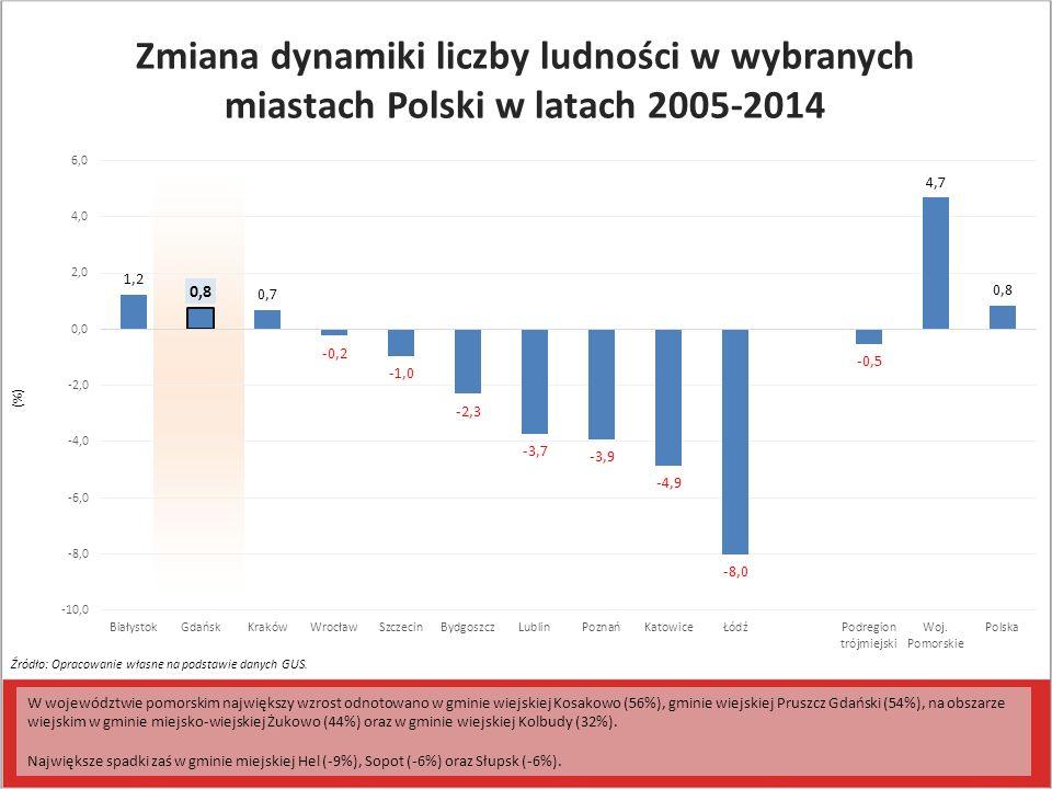 (%) W województwie pomorskim największy wzrost odnotowano w gminie wiejskiej Kosakowo (56%), gminie wiejskiej Pruszcz Gdański (54%), na obszarze wiejs