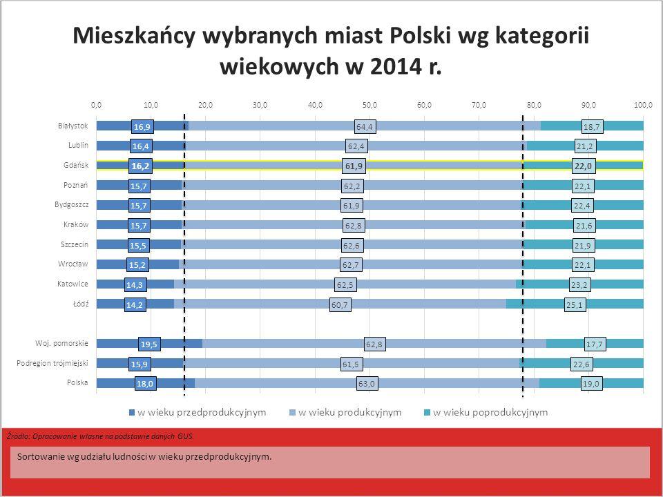 Sortowanie wg udziału ludności w wieku przedprodukcyjnym. Źródło: Opracowanie własne na podstawie danych GUS. Mieszkańcy wybranych miast Polski wg kat