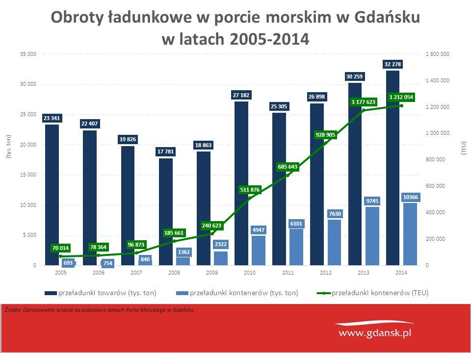 Źródło: Opracowanie własne na podstawie danych Portu Morskiego w Gdańsku.