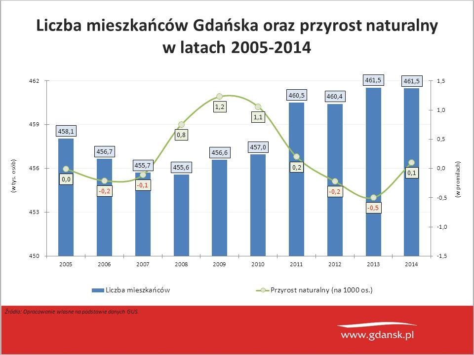 Liczba mieszkańców Gdańska oraz przyrost naturalny w latach 2005-2014 (w tys. osób) (w promilach) Źródło: Opracowanie własne na podstawie danych GUS.