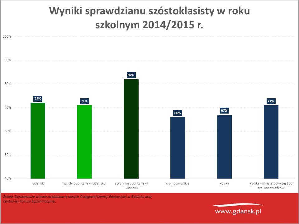 Źródło: Opracowanie własne na podstawie danych Okręgowej Komisji Edukacyjnej w Gdańsku oraz Centralnej Komisji Egzaminacyjnej.