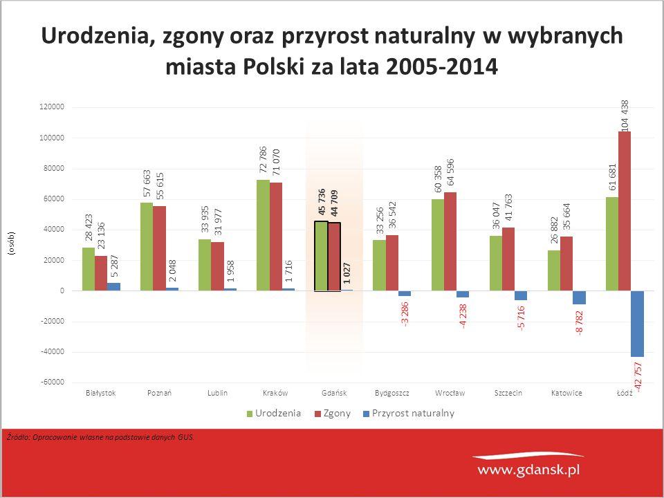 (osób) Źródło: Opracowanie własne na podstawie danych GUS. Urodzenia, zgony oraz przyrost naturalny w wybranych miasta Polski za lata 2005-2014