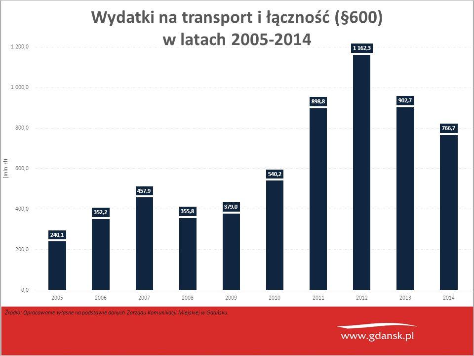 Źródło: Opracowanie własne na podstawie danych Zarządu Komunikacji Miejskiej w Gdańsku.