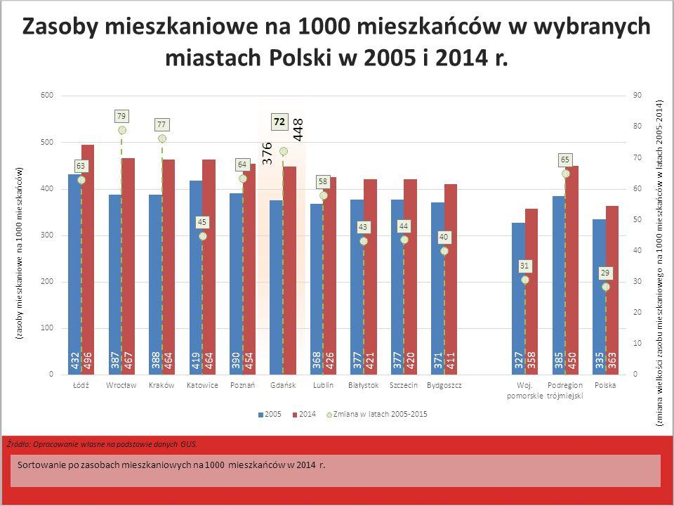 (zasoby mieszkaniowe na 1000 mieszkańców) Sortowanie po zasobach mieszkaniowych na 1000 mieszkańców w 2014 r. Źródło: Opracowanie własne na podstawie
