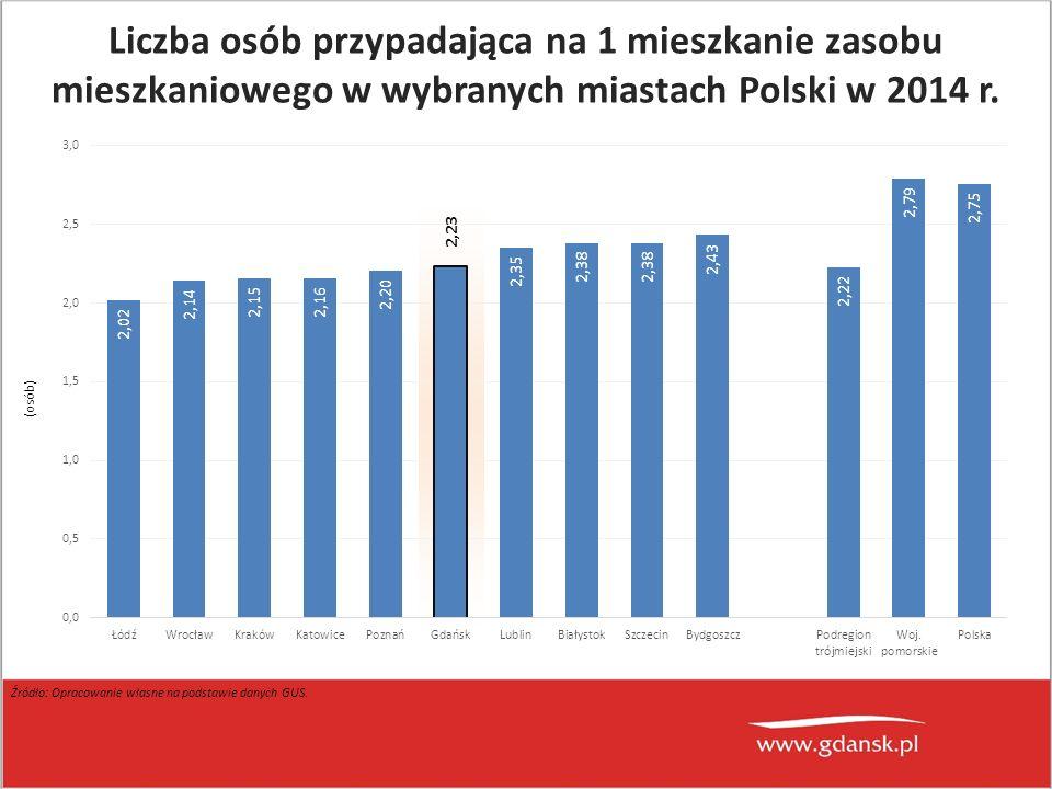 (osób) Źródło: Opracowanie własne na podstawie danych GUS. Liczba osób przypadająca na 1 mieszkanie zasobu mieszkaniowego w wybranych miastach Polski