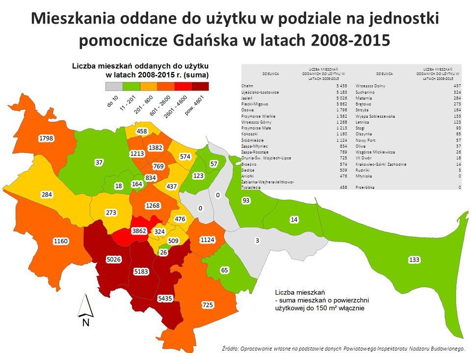 Mieszkania oddane do użytku w podziale na jednostki pomocnicze Gdańska w latach 2008-2015 Źródło: Opracowanie własne na podstawie danych Powiatowego I