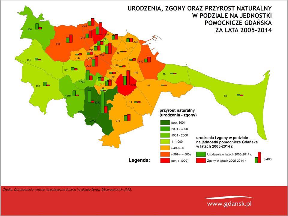 (zasoby mieszkaniowe na 1000 mieszkańców) Sortowanie po zasobach mieszkaniowych na 1000 mieszkańców w 2014 r.