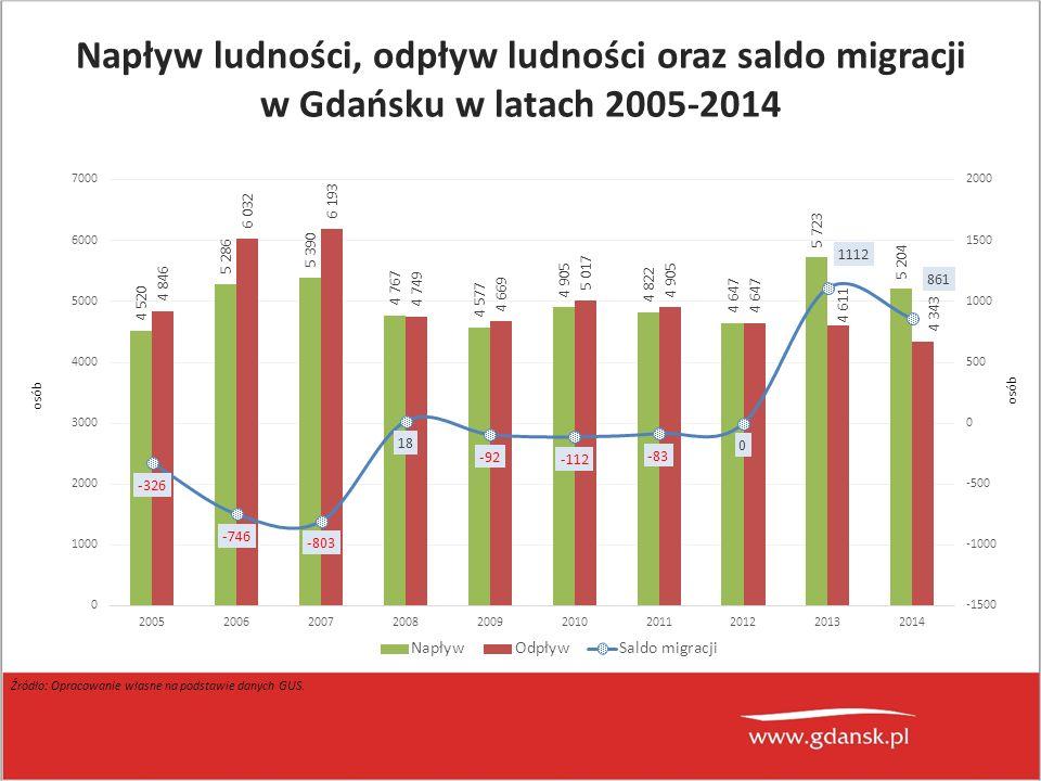 Źródło: Opracowanie własne na podstawie danych GUS. Napływ ludności, odpływ ludności oraz saldo migracji w Gdańsku w latach 2005-2014 osób