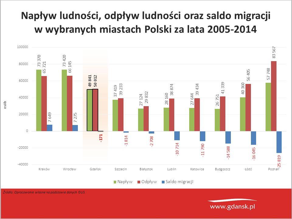 osób Źródło: Opracowanie własne na podstawie danych GUS. Napływ ludności, odpływ ludności oraz saldo migracji w wybranych miastach Polski za lata 2005