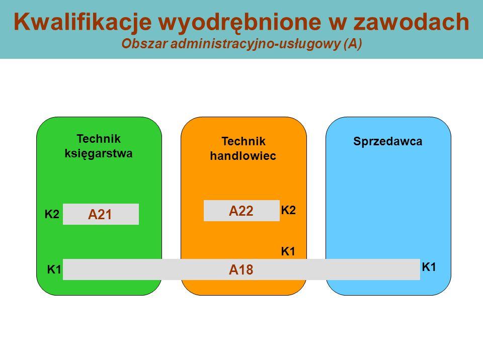 Kwalifikacje wyodrębnione w zawodach Obszar administracyjno-usługowy (A) Technik handlowiec Technik księgarstwa Sprzedawca A22 A21 A18 K1 K2 K1