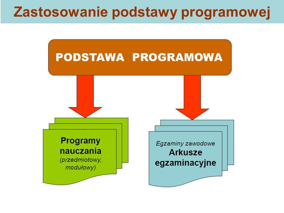 Zastosowanie podstawy programowej PODSTAWA PROGRAMOWA Programy nauczania (przedmiotowy, modułowy) Egzaminy zawodowe Arkusze egzaminacyjne