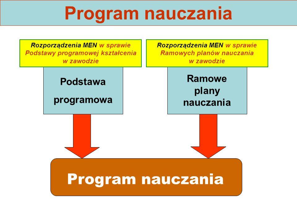 Program nauczania Podstawa programowa Ramowe plany nauczania Rozporządzenia MEN w sprawie Podstawy programowej kształcenia w zawodzie Rozporządzenia MEN w sprawie Ramowych planów nauczania w zawodzie