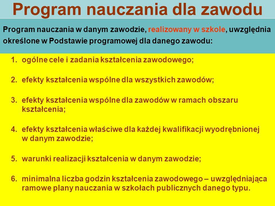 Program nauczania dla zawodu 1.ogólne cele i zadania kształcenia zawodowego; 2.efekty kształcenia wspólne dla wszystkich zawodów; 3.efekty kształcenia